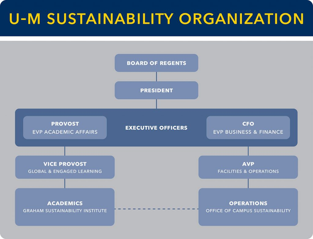 Sustainability Org Chart