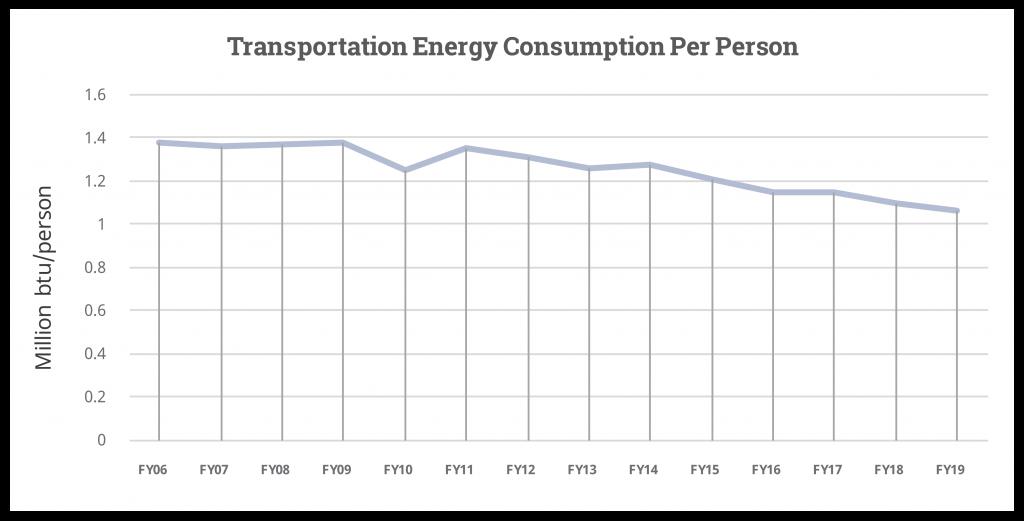 Transportation Energy Chart
