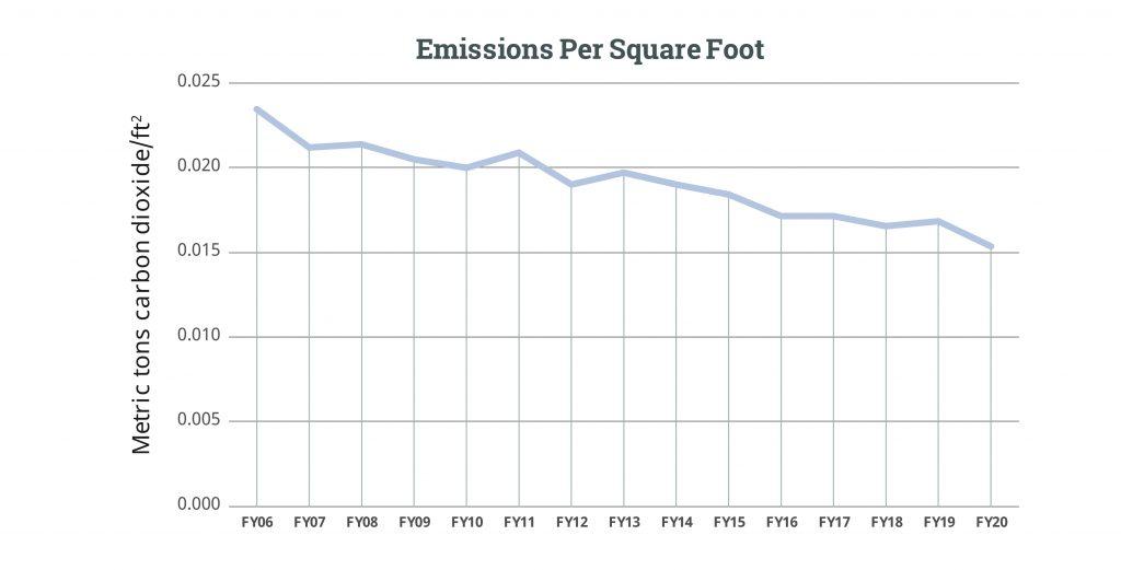 Emissions Per sqft FY20