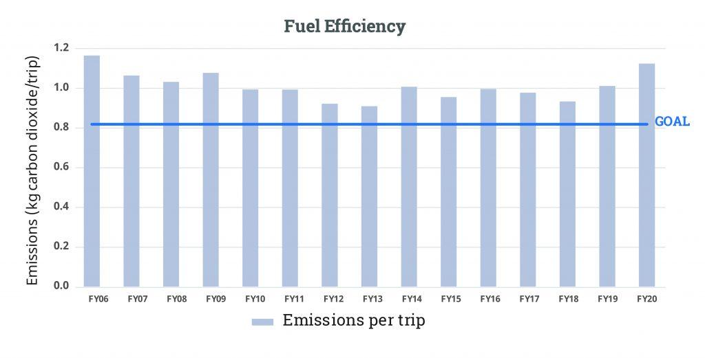 Fuel Efficiency FY20