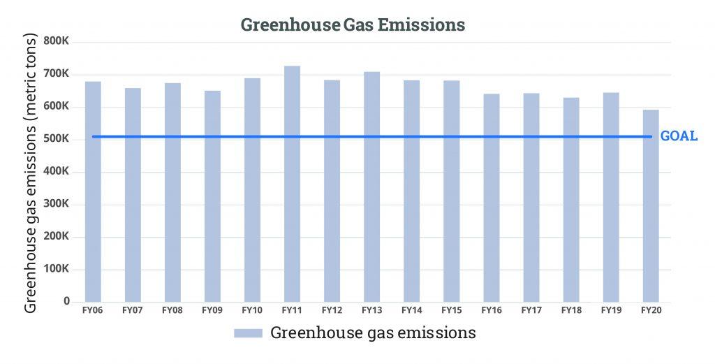 GHG Emissions FY20