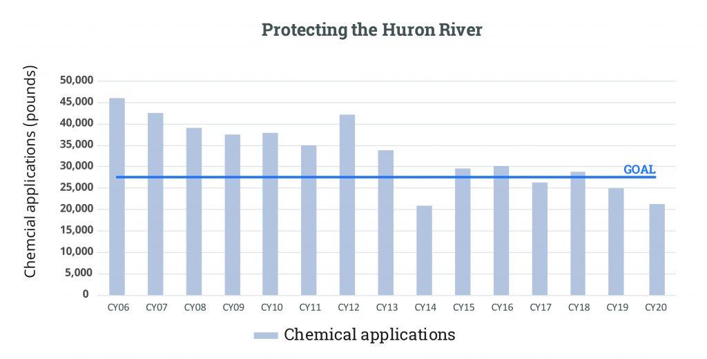 Huron River FY20