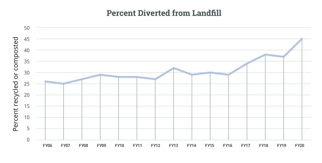 Landfill-Diversion-FY20