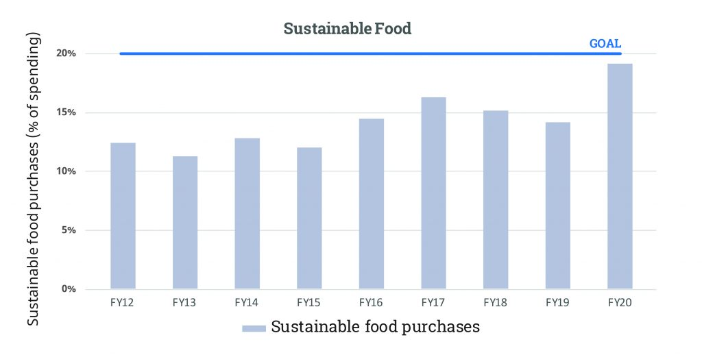 Sustainable Food FY20