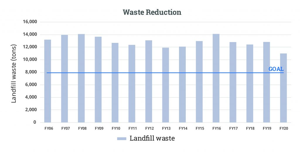 Waste-Reduction-FY20